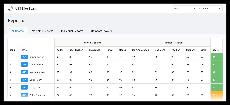 reports evaluation software skillshark